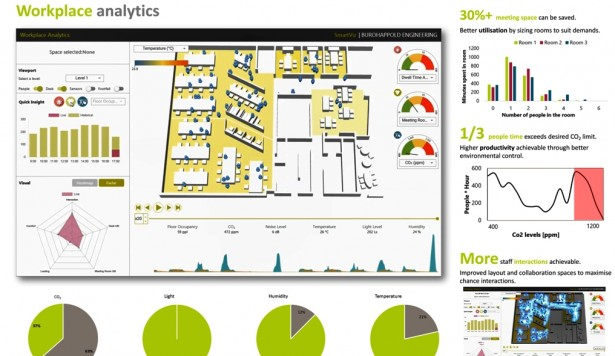 BuroHappold launches workplace optimisation tool